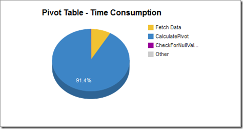 pivot_timeconsumption2