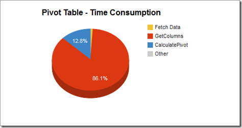 pivot_timeconsumption