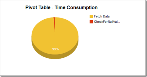 pivot_timeconsumption3